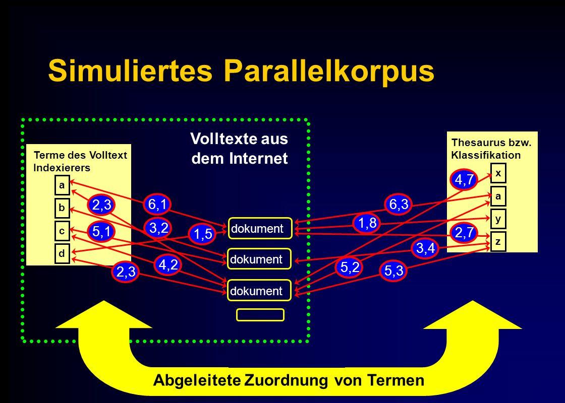 Simuliertes Parallelkorpus Volltexte aus dem Internet a c d b Terme des Volltext Indexierers dokument 2,3 dokument Thesaurus bzw.
