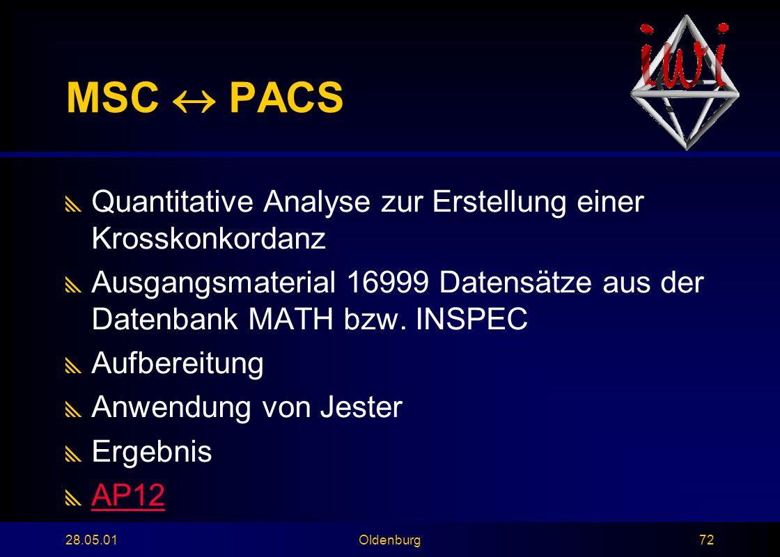 28.05.01Oldenburg72 MSC  PACS  Quantitative Analyse zur Erstellung einer Krosskonkordanz  Ausgangsmaterial 16999 Datensätze aus der Datenbank MATH bzw.