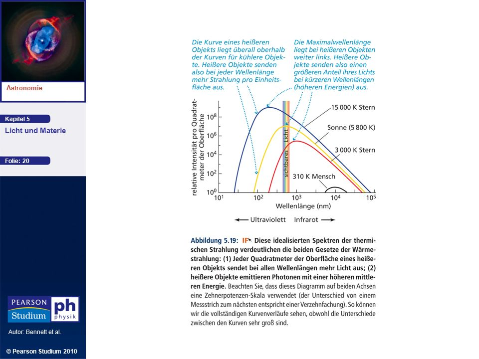 Kapitel 5 Astronomie Autor: Bennett et al. Licht und Materie © Pearson Studium 2010 Folie: 20