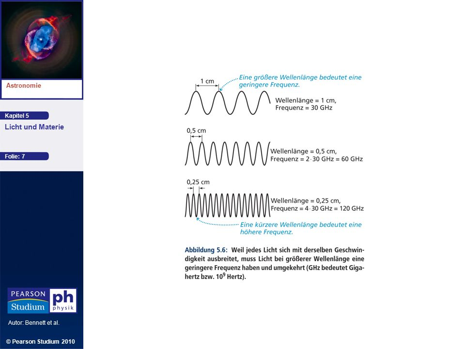 Kapitel 5 Astronomie Autor: Bennett et al. Licht und Materie © Pearson Studium 2010 Folie: 7