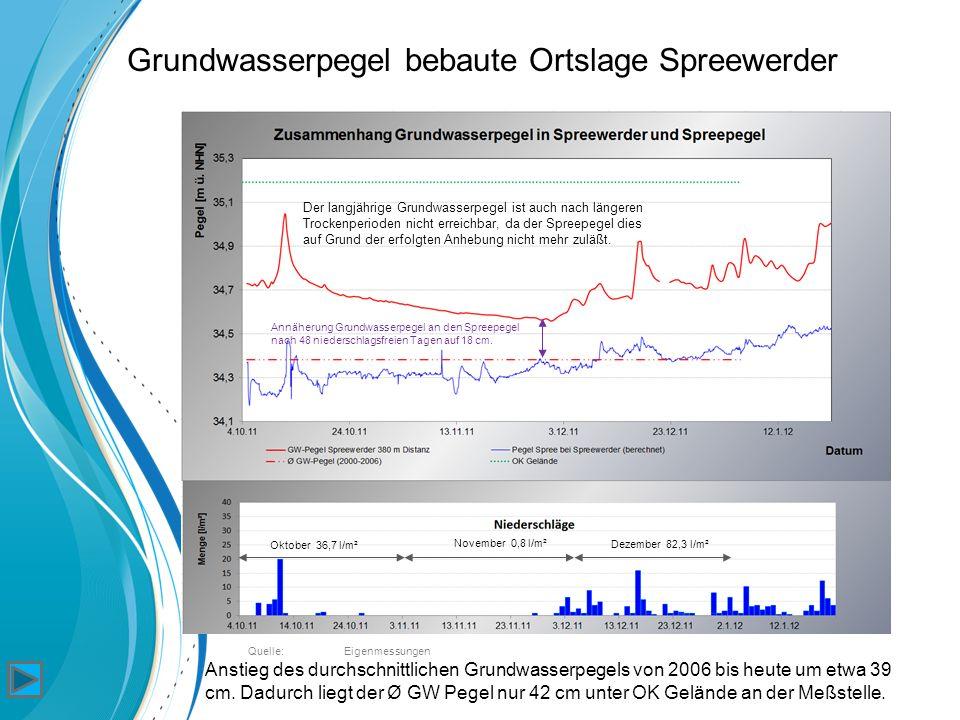 Oktober 36,7 l/m² November 0,8 l/m² Dezember 82,3 l/m² Grundwasserpegel bebaute Ortslage Spreewerder Anstieg des durchschnittlichen Grundwasserpegels von 2006 bis heute um etwa 39 cm.