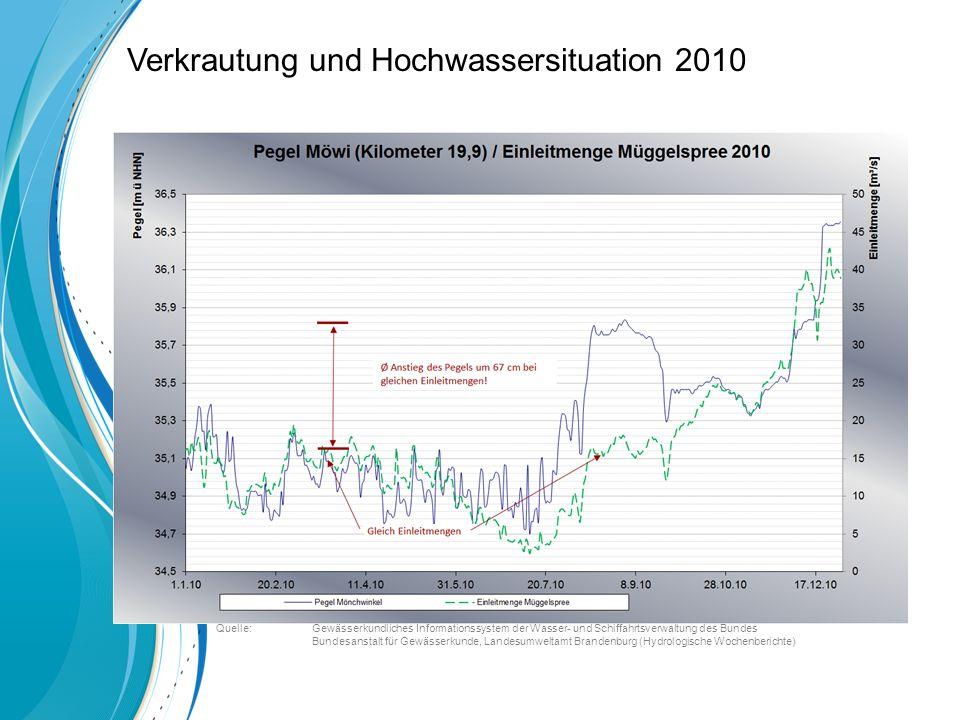 Quelle: Gewässerkundliches Informationssystem der Wasser- und Schiffahrtsverwaltung des Bundes Bundesanstalt für Gewässerkunde, Landesumweltamt Brandenburg (Hydrologische Wochenberichte) Verkrautung und Hochwassersituation 2010