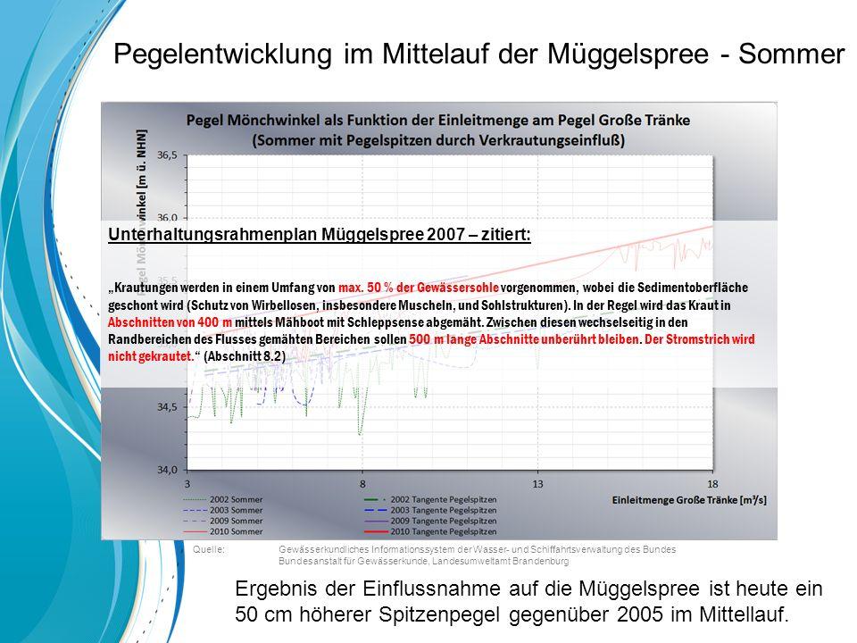 Pegelentwicklung im Mittelauf der Müggelspree - Sommer Ergebnis der Einflussnahme auf die Müggelspree ist heute ein 50 cm höherer Spitzenpegel gegenüber 2005 im Mittellauf.