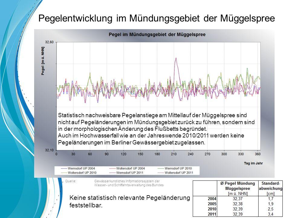 Pegelentwicklung im Mündungsgebiet der Müggelspree Keine statistisch relevante Pegeländerung feststellbar.