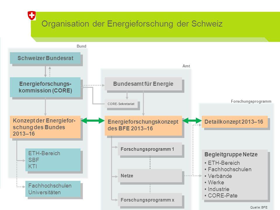 Wesentliche Kontakte für die Energieforschung des BFE IEA – Governing Board – CERT/SLT – Working Parties – Implementing Agreements IEA – Governing Board – CERT/SLT – Working Parties – Implementing Agreements Bundesamt für Energie EU – 7.