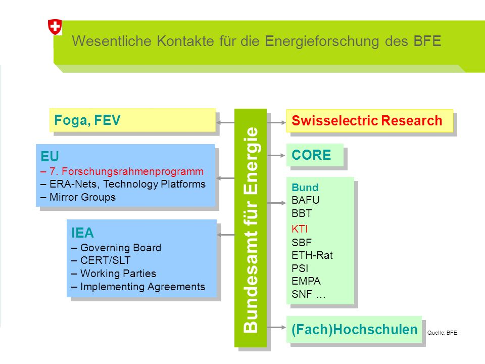 Wesentliche Kontakte für die Energieforschung des BFE IEA – Governing Board – CERT/SLT – Working Parties – Implementing Agreements IEA – Governing Board – CERT/SLT – Working Parties – Implementing Agreements Bundesamt für Energie EU – 7.