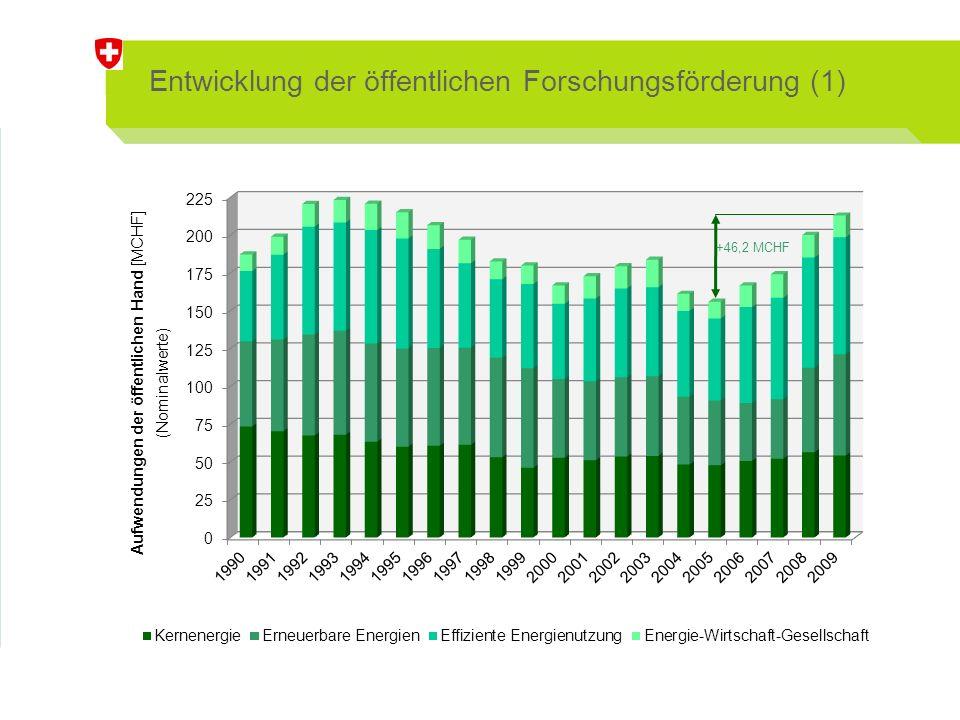 Entwicklung der öffentlichen Forschungsförderung (1) +46,2 MCHF