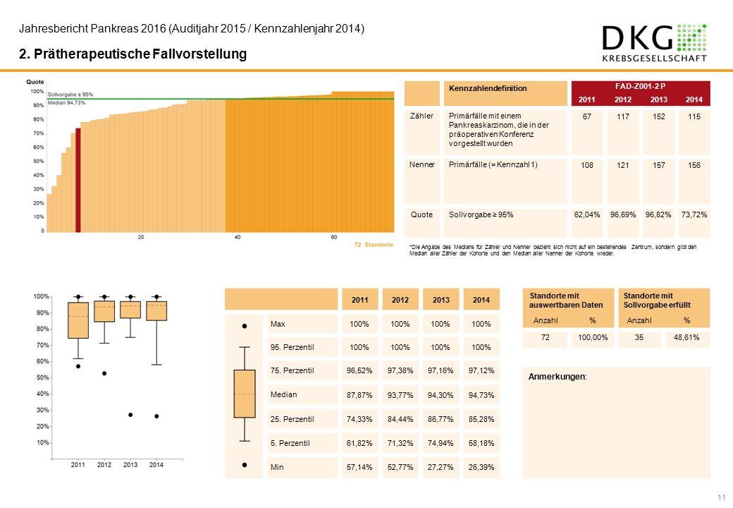11 Jahresbericht Pankreas 2016 (Auditjahr 2015 / Kennzahlenjahr 2014) 2.