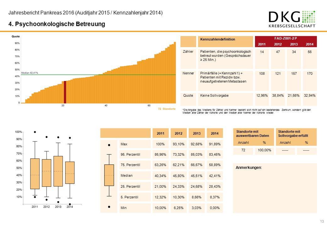 13 Jahresbericht Pankreas 2016 (Auditjahr 2015 / Kennzahlenjahr 2014) 4.
