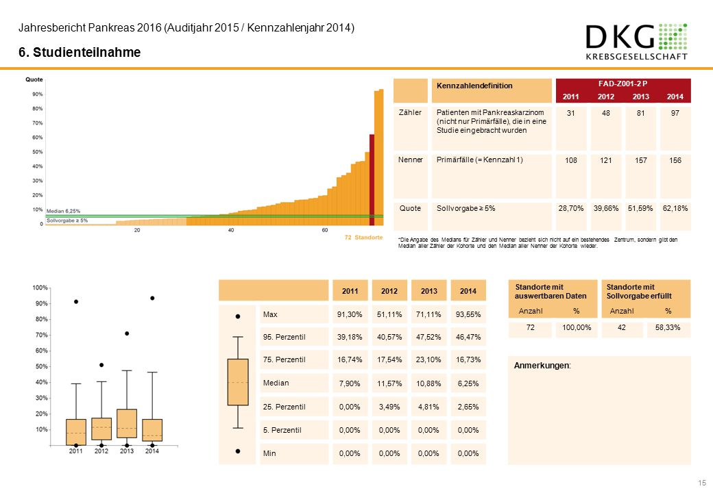 15 Jahresbericht Pankreas 2016 (Auditjahr 2015 / Kennzahlenjahr 2014) 6.