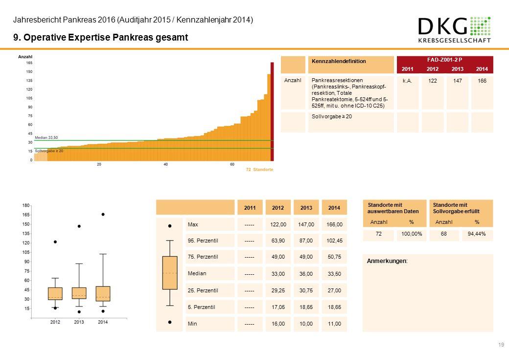 19 Jahresbericht Pankreas 2016 (Auditjahr 2015 / Kennzahlenjahr 2014) 9.