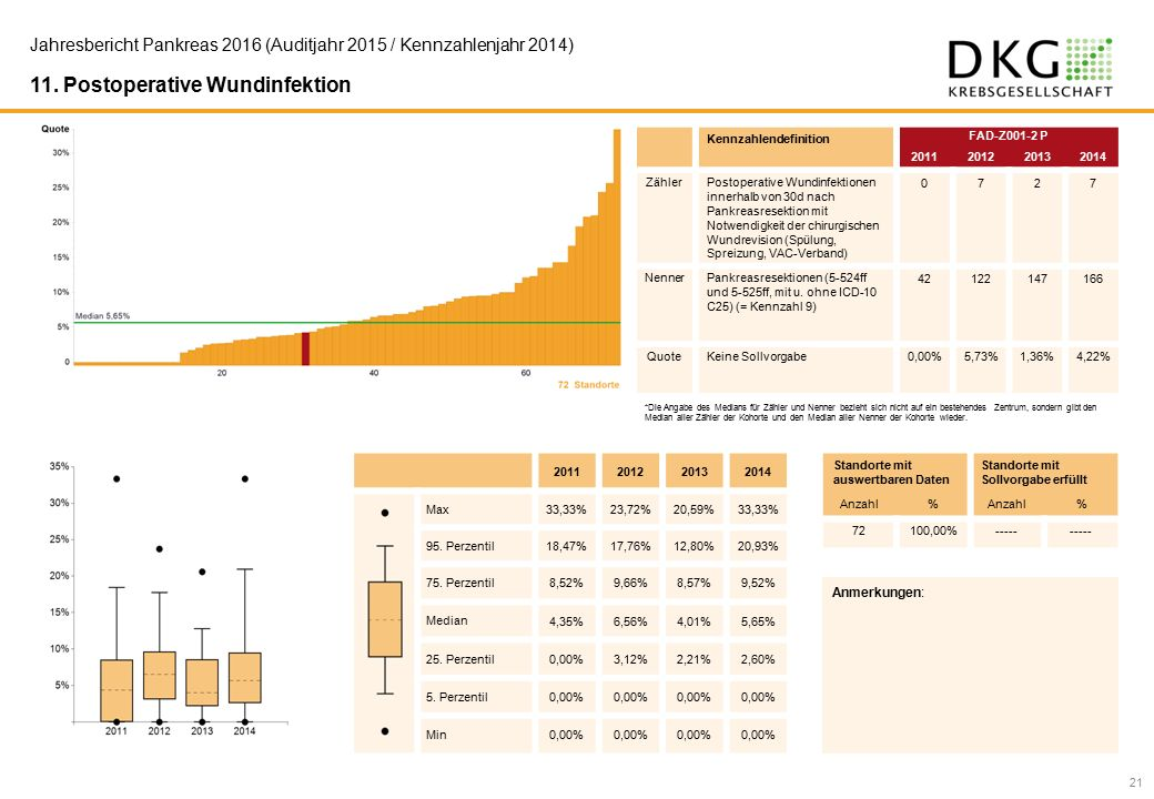 21 Jahresbericht Pankreas 2016 (Auditjahr 2015 / Kennzahlenjahr 2014) 11.