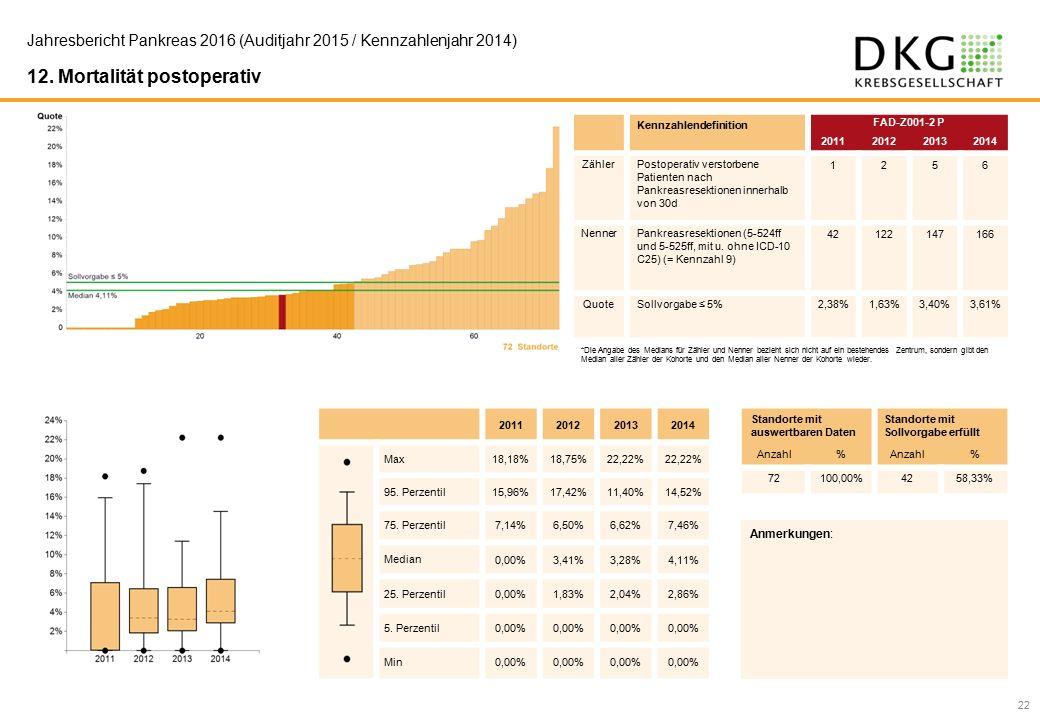 22 Jahresbericht Pankreas 2016 (Auditjahr 2015 / Kennzahlenjahr 2014) 12.