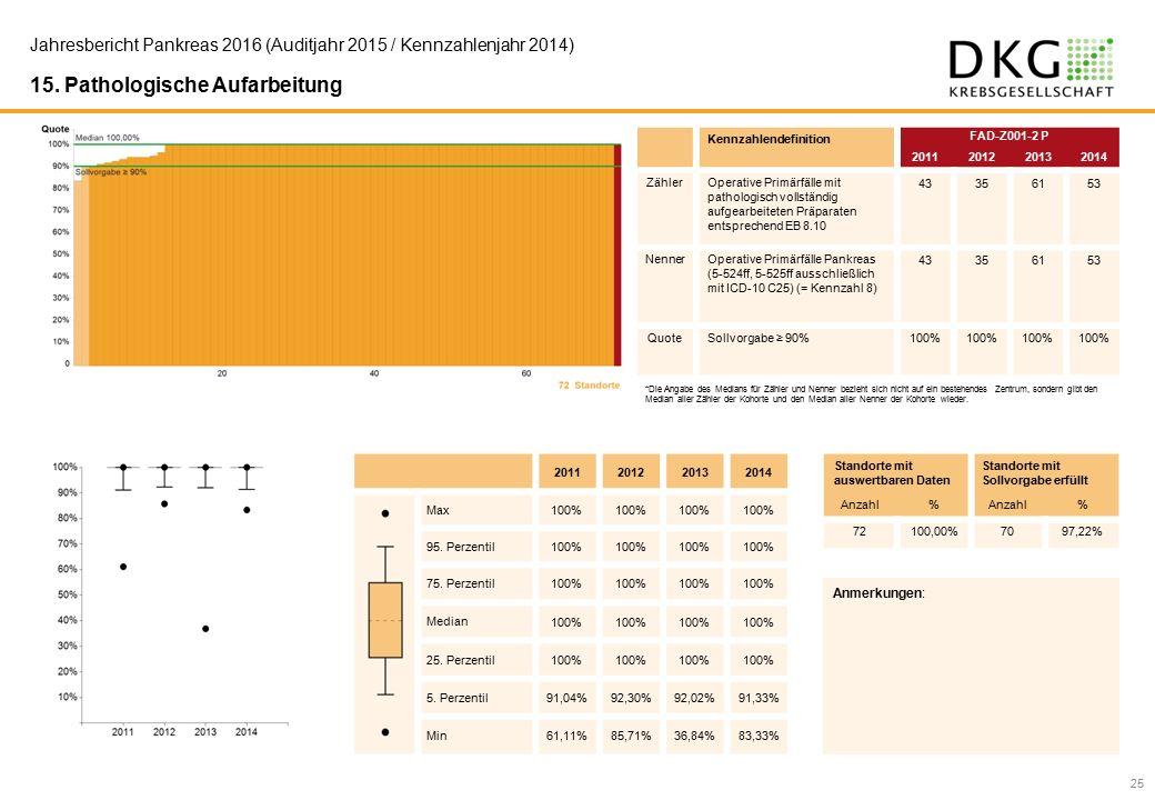 25 Jahresbericht Pankreas 2016 (Auditjahr 2015 / Kennzahlenjahr 2014) 15.