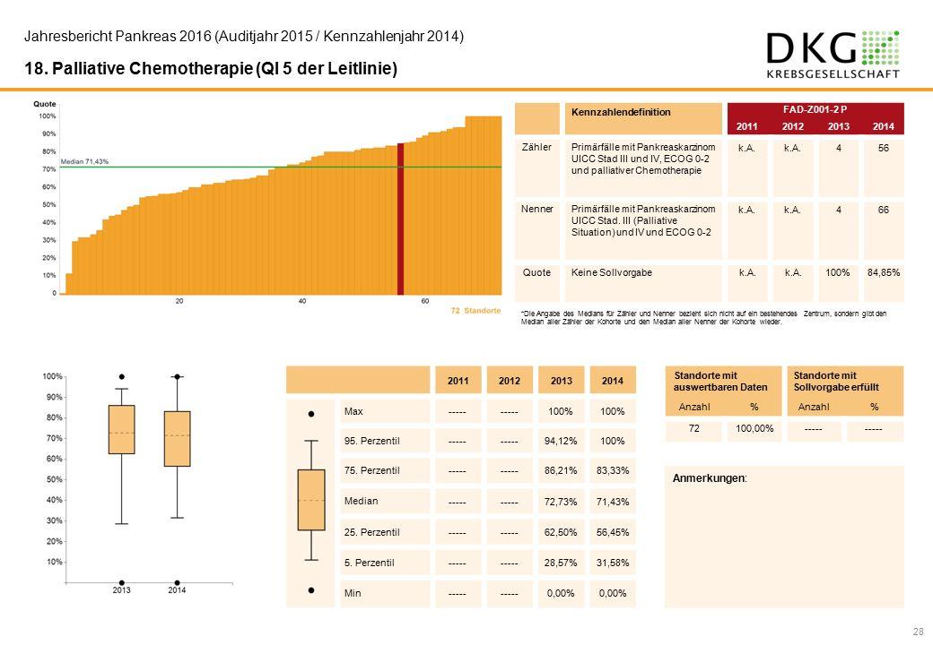 28 Jahresbericht Pankreas 2016 (Auditjahr 2015 / Kennzahlenjahr 2014) 18.