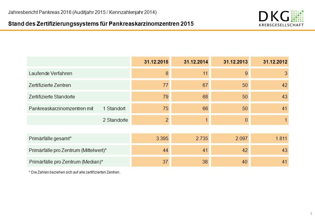 24 Jahresbericht Pankreas 2016 (Auditjahr 2015 / Kennzahlenjahr 2014) 14.
