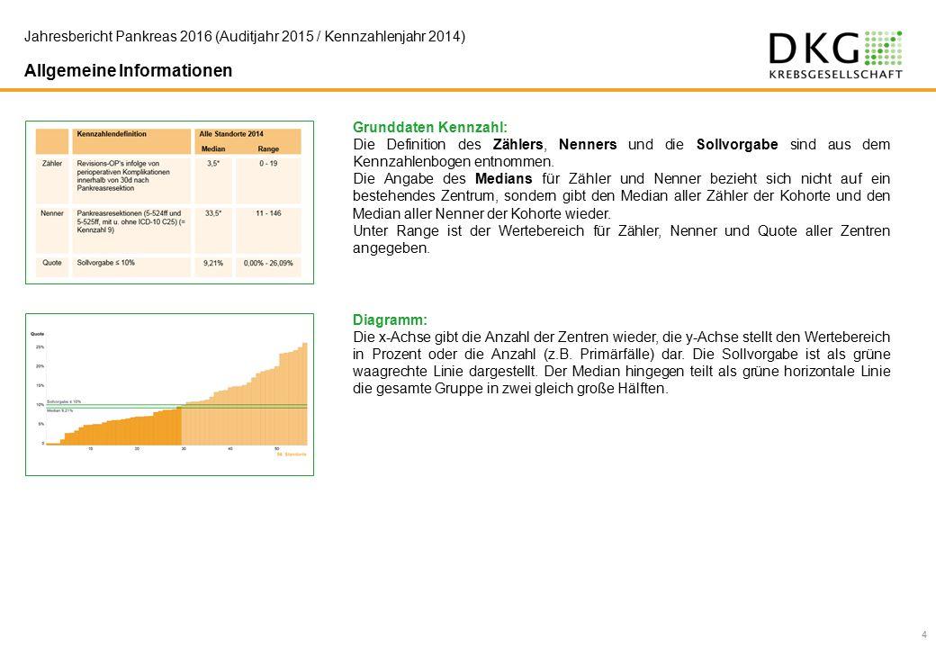 Allgemeine Informationen 4 Grunddaten Kennzahl: Die Definition des Zählers, Nenners und die Sollvorgabe sind aus dem Kennzahlenbogen entnommen.