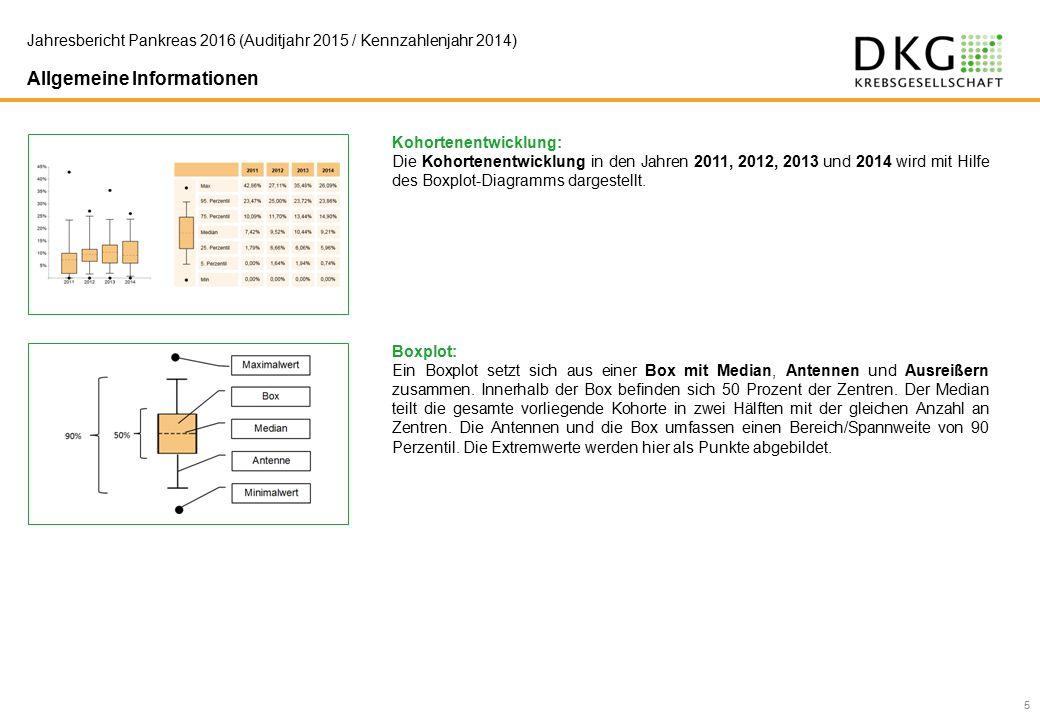 Kohortenentwicklung: Die Kohortenentwicklung in den Jahren 2011, 2012, 2013 und 2014 wird mit Hilfe des Boxplot-Diagramms dargestellt.
