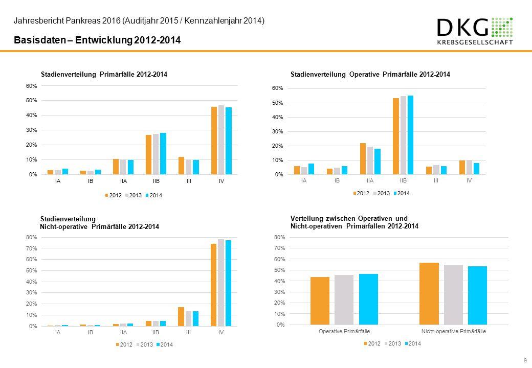 9 Basisdaten – Entwicklung 2012-2014 Jahresbericht Pankreas 2016 (Auditjahr 2015 / Kennzahlenjahr 2014)