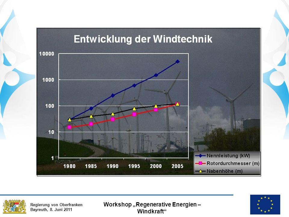 """Regierung von Oberfranken Bayreuth, 8. Juni 2011 Workshop """"Regenerative Energien – Windkraft"""