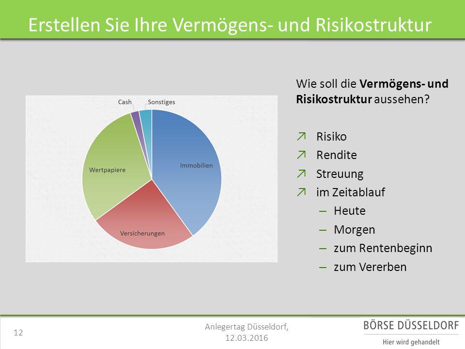 Erstellen Sie Ihre Vermögens- und Risikostruktur Wie soll die Vermögens- und Risikostruktur aussehen.