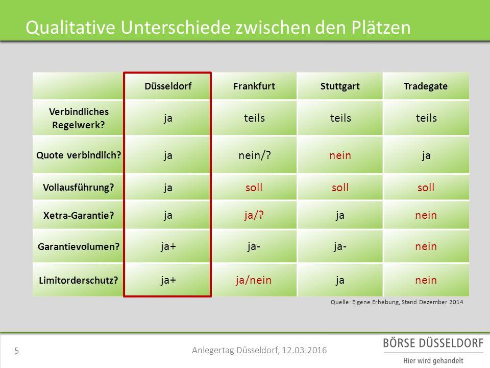 Qualitative Unterschiede zwischen den Plätzen DüsseldorfFrankfurtStuttgartTradegate Verbindliches Regelwerk.