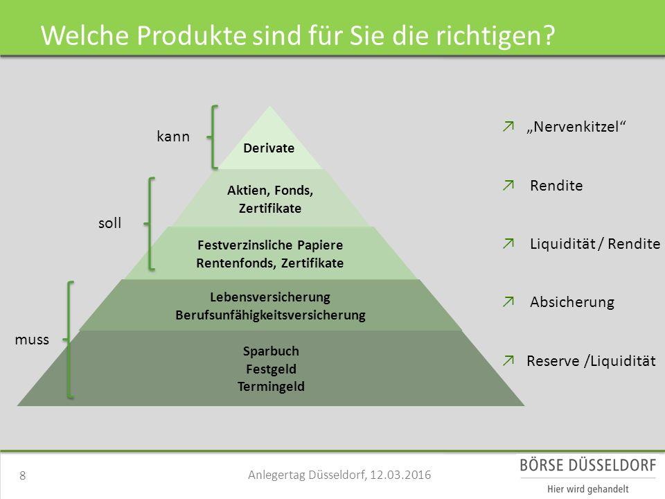 Welche Produkte sind für Sie die richtigen.