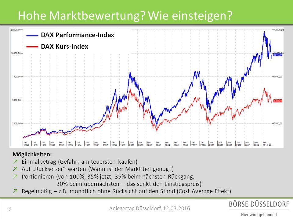 """Möglichkeiten: ↗Einmalbetrag (Gefahr: am teuersten kaufen) ↗Auf """"Rücksetzer warten (Wann ist der Markt tief genug ) ↗Portionieren (von 100%, 35% jetzt, 35% beim nächsten Rückgang, 30% beim übernächsten – das senkt den Einstiegspreis) ↗Regelmäßig – z.B."""