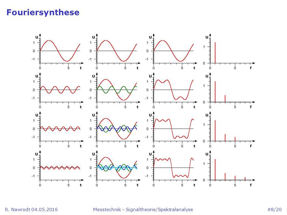 R. Nawrodt 04.05.2016 Fouriersynthese Messtechnik – Signaltheorie/Spektralanalyse #8/20