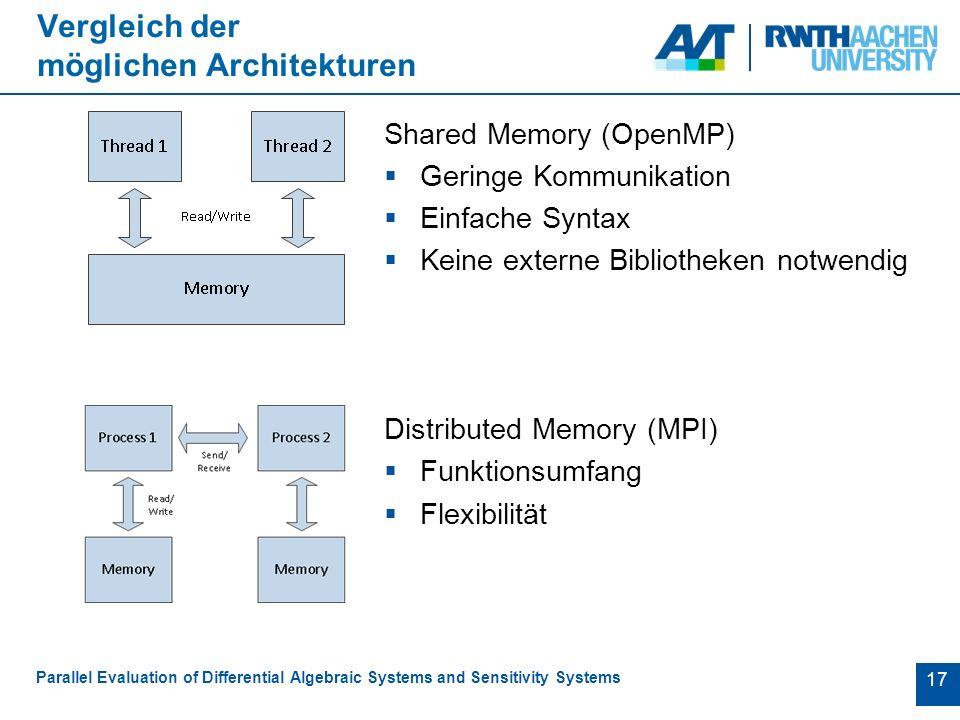 17 Vergleich der möglichen Architekturen Shared Memory (OpenMP)  Geringe Kommunikation  Einfache Syntax  Keine externe Bibliotheken notwendig Distributed Memory (MPI)  Funktionsumfang  Flexibilität Parallel Evaluation of Differential Algebraic Systems and Sensitivity Systems