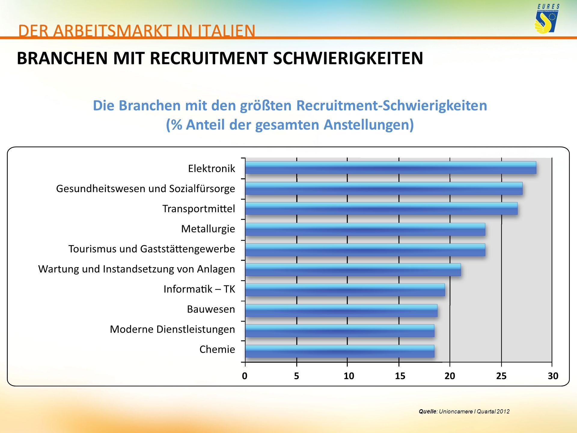 Quelle: Unioncamere I Quartal 2012 BRANCHEN MIT RECRUITMENT SCHWIERIGKEITEN Die Branchen mit den größten Recruitment-Schwierigkeiten (% Anteil der ges