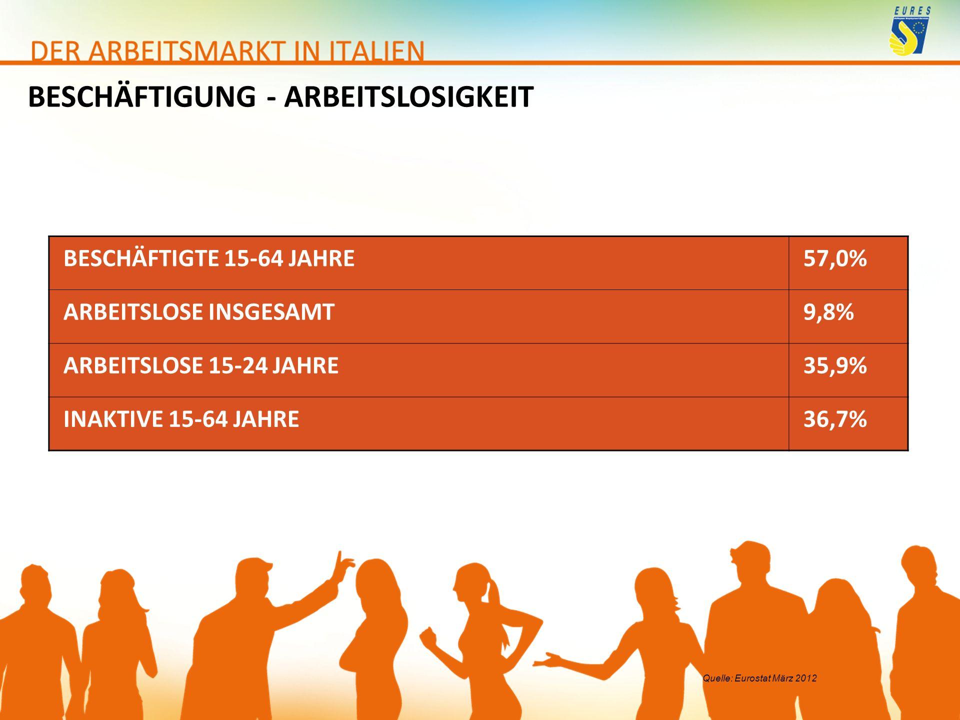 BESCHÄFTIGTE 15-64 JAHRE57,0% ARBEITSLOSE INSGESAMT9,8% ARBEITSLOSE 15-24 JAHRE35,9% INAKTIVE 15-64 JAHRE36,7% BESCHÄFTIGUNG - ARBEITSLOSIGKEIT Quelle: Eurostat März 2012