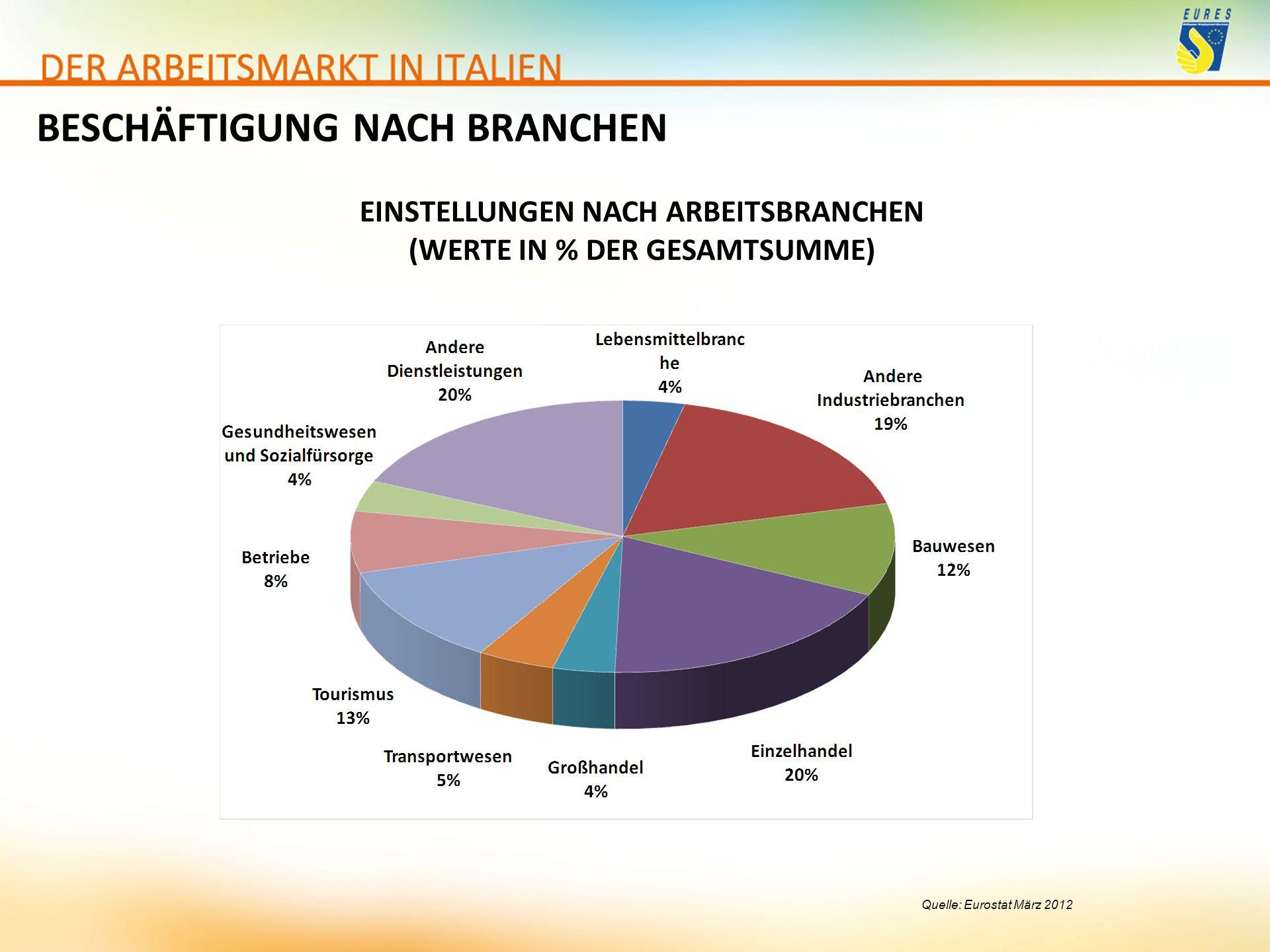 BESCHÄFTIGUNG NACH BRANCHEN Quelle: Eurostat März 2012 EINSTELLUNGEN NACH ARBEITSBRANCHEN (WERTE IN % DER GESAMTSUMME)