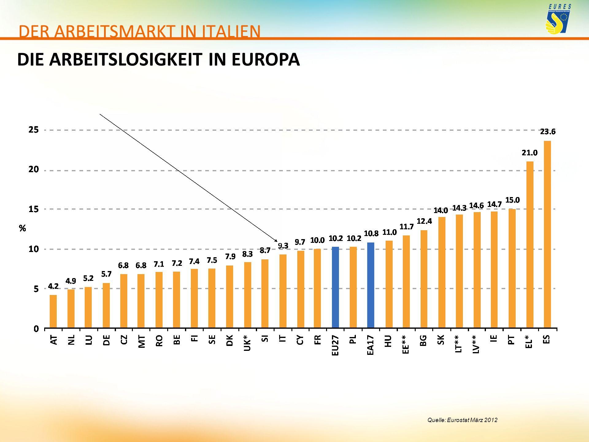 Quelle: Eurostat März 2012 DIE ARBEITSLOSIGKEIT IN EUROPA