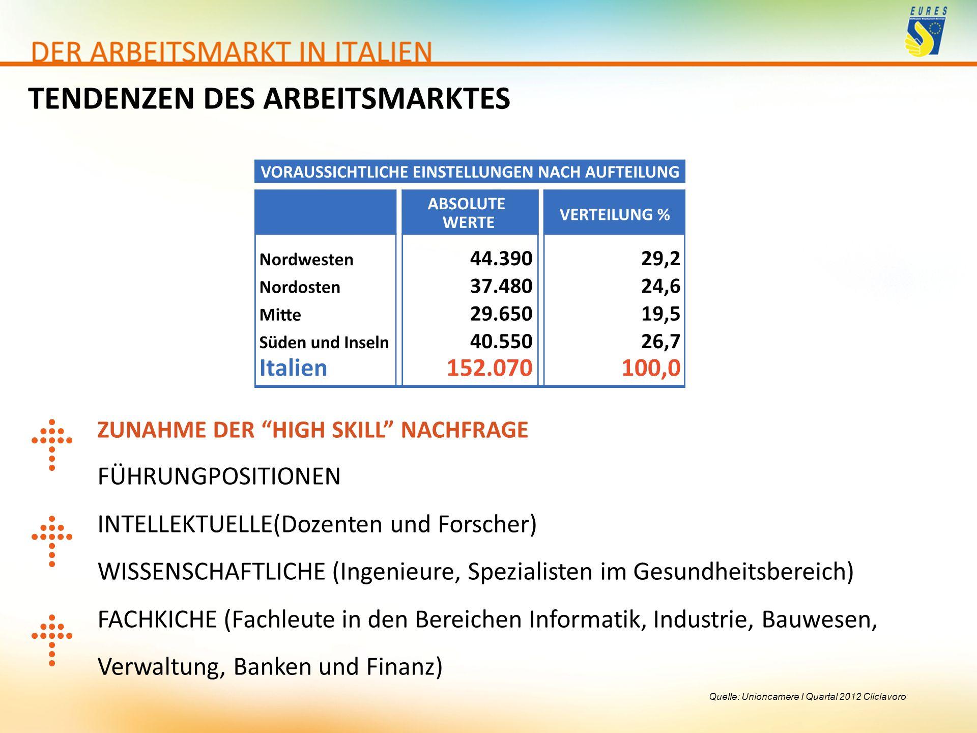 """Quelle: Unioncamere I Quartal 2012 Cliclavoro ZUNAHME DER """"HIGH SKILL"""" NACHFRAGE FÜHRUNGPOSITIONEN INTELLEKTUELLE(Dozenten und Forscher) WISSENSCHAFTL"""