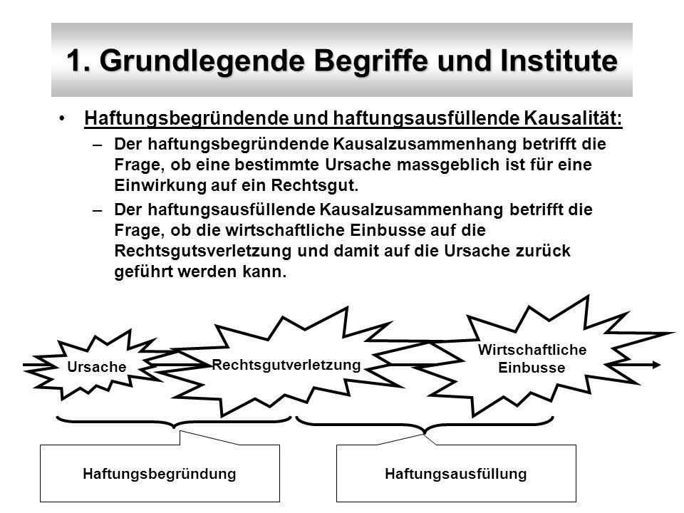 1. Grundlegende Begriffe und Institute Haftungsbegründende und haftungsausfüllende Kausalität: –Der haftungsbegründende Kausalzusammenhang betrifft di