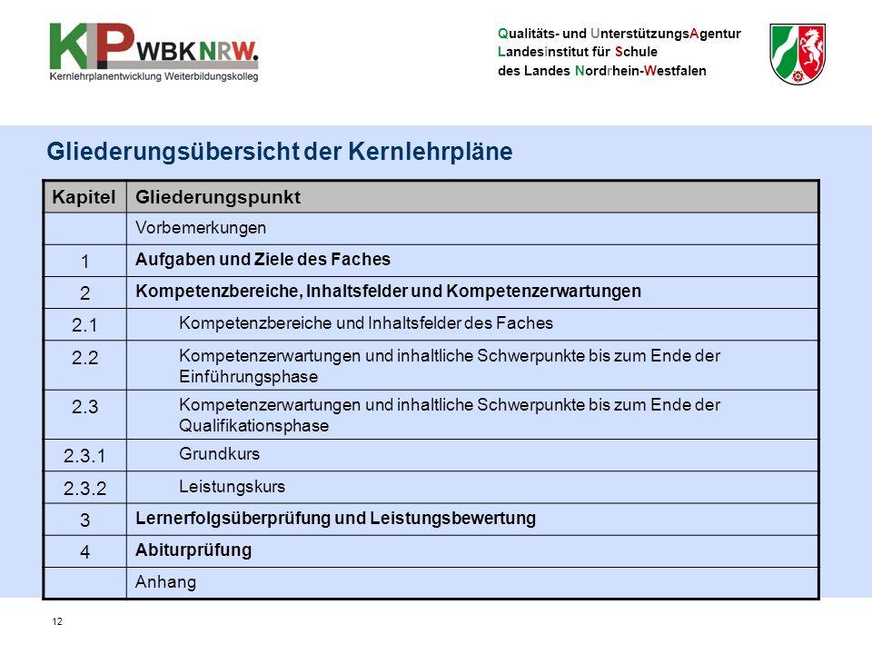 Qualitäts- und UnterstützungsAgentur Landesinstitut für Schule des Landes Nordrhein-Westfalen KapitelGliederungspunkt Vorbemerkungen 1 Aufgaben und Ziele des Faches 2 Kompetenzbereiche, Inhaltsfelder und Kompetenzerwartungen 2.1 Kompetenzbereiche und Inhaltsfelder des Faches 2.2 Kompetenzerwartungen und inhaltliche Schwerpunkte bis zum Ende der Einführungsphase 2.3 Kompetenzerwartungen und inhaltliche Schwerpunkte bis zum Ende der Qualifikationsphase 2.3.1 Grundkurs 2.3.2 Leistungskurs 3 Lernerfolgsüberprüfung und Leistungsbewertung 4 Abiturprüfung Anhang 12 Gliederungsübersicht der Kernlehrpläne