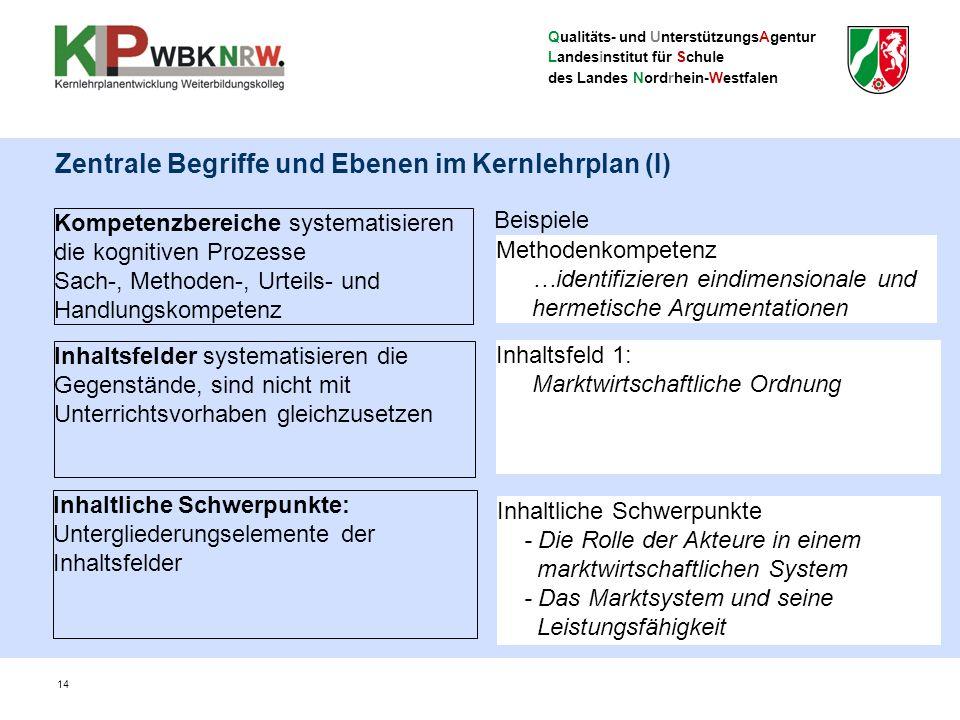 Qualitäts- und UnterstützungsAgentur Landesinstitut für Schule des Landes Nordrhein-Westfalen 14 Kompetenzbereiche systematisieren die kognitiven Proz