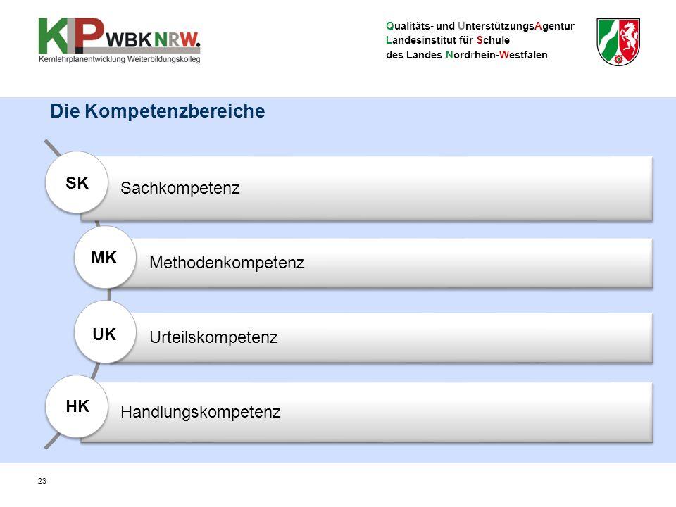 Qualitäts- und UnterstützungsAgentur Landesinstitut für Schule des Landes Nordrhein-Westfalen 23 Die Kompetenzbereiche Sachkompetenz Methodenkompetenz Urteilskompetenz Handlungskompetenz SK MK UK HK
