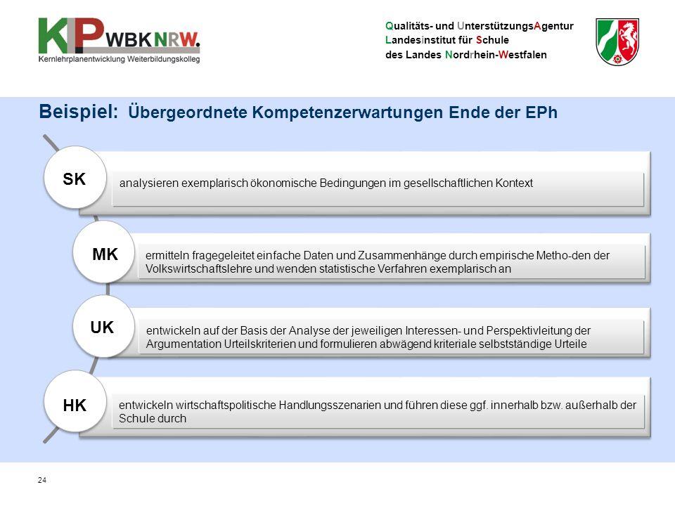 Qualitäts- und UnterstützungsAgentur Landesinstitut für Schule des Landes Nordrhein-Westfalen 24 Sachkompetenz Methodenkompetenz Urteilskompetenz Hand