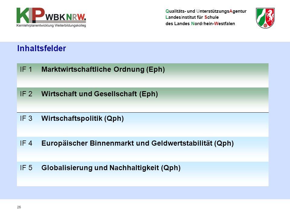 Qualitäts- und UnterstützungsAgentur Landesinstitut für Schule des Landes Nordrhein-Westfalen 25 Inhaltsfelder IF 1Marktwirtschaftliche Ordnung (Eph) IF 2Wirtschaft und Gesellschaft (Eph) IF 3Wirtschaftspolitik (Qph) IF 4Europäischer Binnenmarkt und Geldwertstabilität (Qph) IF 5Globalisierung und Nachhaltigkeit (Qph)