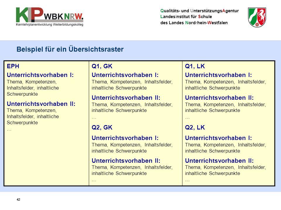 Qualitäts- und UnterstützungsAgentur Landesinstitut für Schule des Landes Nordrhein-Westfalen 42 Beispiel für ein Übersichtsraster EPH Unterrichtsvorh