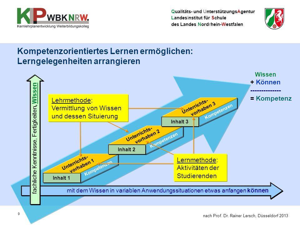 Qualitäts- und UnterstützungsAgentur Landesinstitut für Schule des Landes Nordrhein-Westfalen 9 Kompetenzorientiertes Lernen ermöglichen: Lerngelegenheiten arrangieren Inhalt 1 Unterrichts- vorhaben 1 fachliche Kenntnisse, Fertigkeiten, Wissen mit dem Wissen in variablen Anwendungssituationen etwas anfangen können Wissen + Können -------------- = Kompetenz Kompetenzen Inhalt 3 Kompetenzen Unterrichts- vorhaben 2 Kompetenzen Unterrichts- vorhaben 3 Inhalt 2 Lehrmethode: Vermittlung von Wissen und dessen Situierung Lernmethode: Aktivitäten der Studierenden nach Prof.