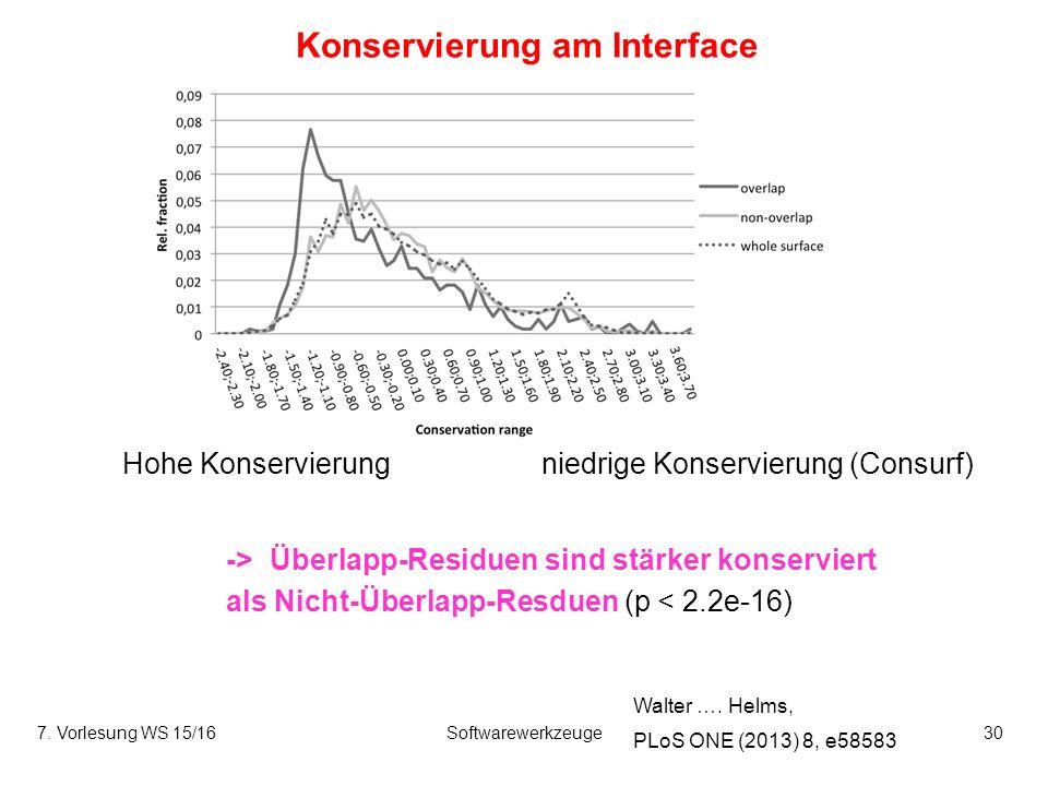 7. Vorlesung WS 15/16Softwarewerkzeuge30 Konservierung am Interface -> Überlapp-Residuen sind stärker konserviert als Nicht-Überlapp-Resduen (p < 2.2e