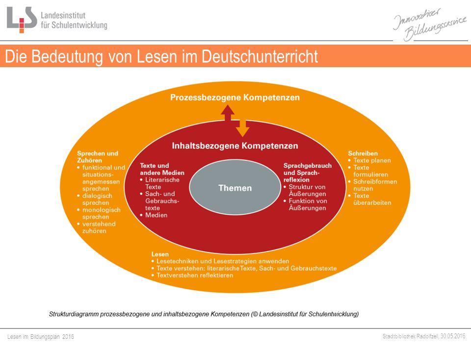 Lesen im Bildungsplan 2016 Stadtbibliothek Radolfzell, 30.05.2016 Die Bedeutung von Lesen im Deutschunterricht