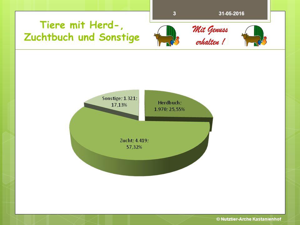 3 31-05-2016 Tiere mit Herd-, Zuchtbuch und Sonstige