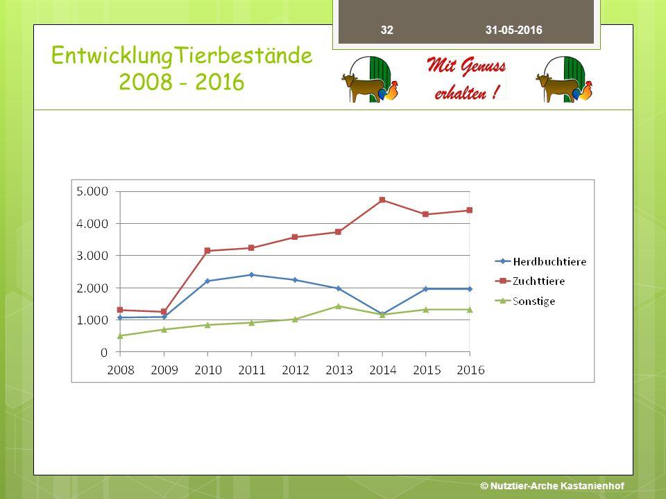 EntwicklungTierbestände 2008 - 2016 32 © Nutztier-Arche Kastanienhof 31-05-2016