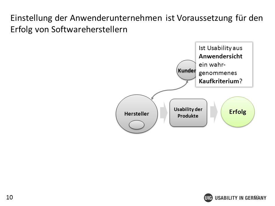 10 Einstellung der Anwenderunternehmen ist Voraussetzung für den Erfolg von Softwareherstellern Erfolg Usability der Produkte 10 Hersteller Kunden Ist Usability aus Anwendersicht ein wahr- genommenes Kaufkriterium