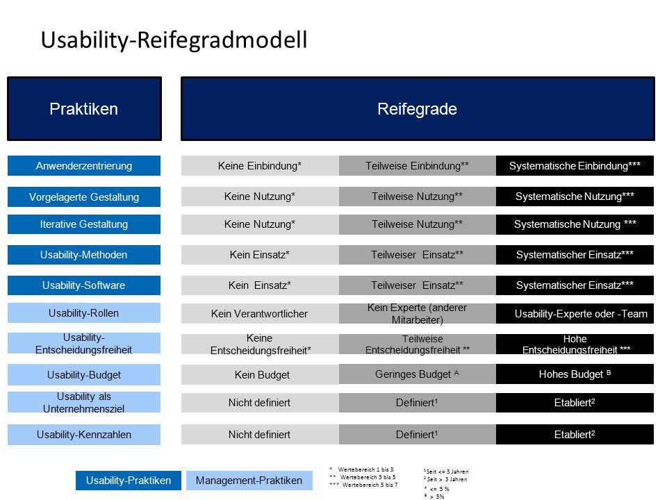 17 Usability-Reifegradmodell Usability-PraktikenManagement-Praktiken * Wertebereich 1 bis 3 ** Wertebereich 3 bis 5 *** Wertebereich 5 bis 7 1 Seit <= 3 Jahren 2 Seit > 3 Jahren A <= 5 % B > 5% Nicht definiert Definiert 1 Nicht definiert Definiert 1 Praktiken Anwenderzentrierung Iterative Gestaltung Vorgelagerte Gestaltung Usability-Methoden Usability-Software Usability-Rollen Usability- Entscheidungsfreiheit Usability-Kennzahlen Usability als Unternehmensziel Usability-Budget Reifegrade Keine Einbindung*Teilweise Einbindung**Systematische Einbindung*** Keine Nutzung*Teilweise Nutzung**Systematische Nutzung*** Keine Nutzung*Teilweise Nutzung**Systematische Nutzung *** Kein Einsatz*Teilweiser Einsatz**Systematischer Einsatz*** Kein Einsatz*Teilweiser Einsatz**Systematischer Einsatz*** Kein Verantwortlicher Kein Experte (anderer Mitarbeiter) Usability-Experte oder -Team Keine Entscheidungsfreiheit* Teilweise Entscheidungsfreiheit ** Hohe Entscheidungsfreiheit *** Etabliert 2 Kein Budget Geringes Budget A Hohes Budget B