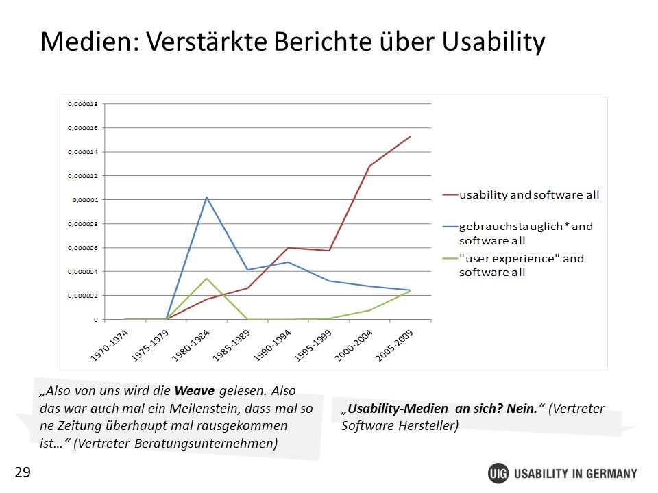 "29 Medien: Verstärkte Berichte über Usability ""Usability-Medien an sich."